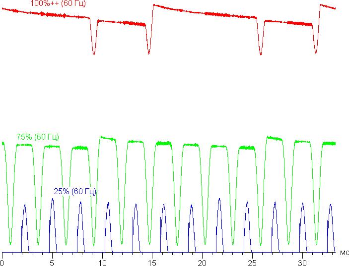 график частоты